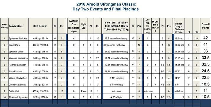 Протокол Arnold Strongman Classic